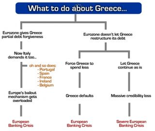 What to Do Greece