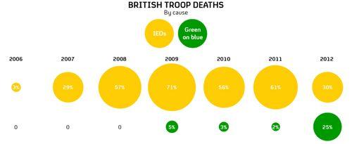 Afghan Deaths